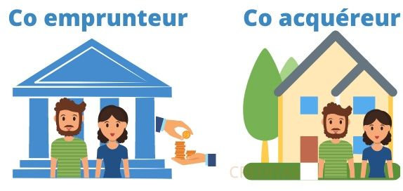 Difference entre co emprunteur et co acquereur