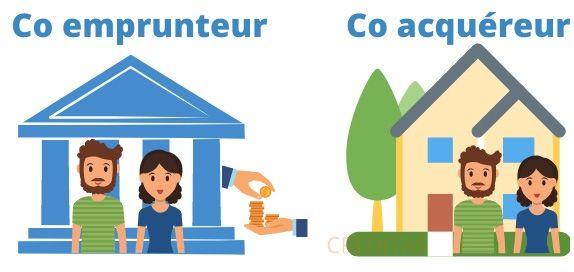 Difference entre co emprunteur et co acquereur