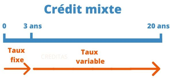 Opter pour un credit mixte