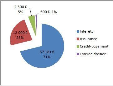 Repartition cout du credit