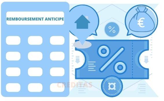 Calcul du cout d'un remboursement anticipe