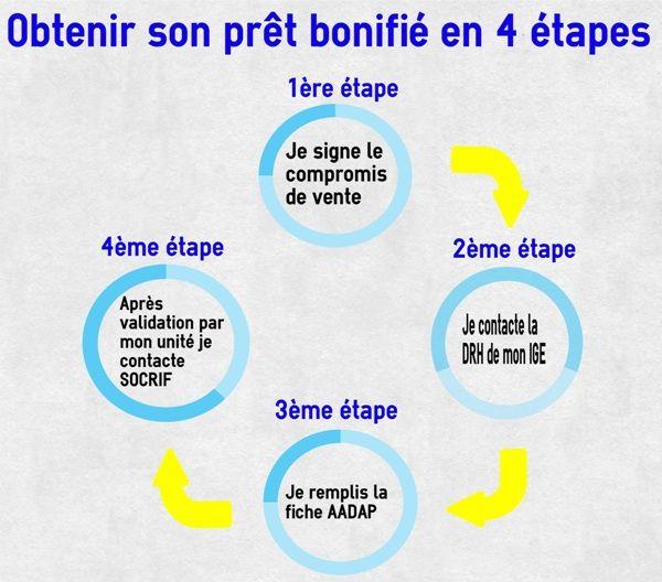 Obtenir le pret bonifie edf en 4 etapes