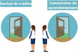 Choix entre surendettement et rachat de credits