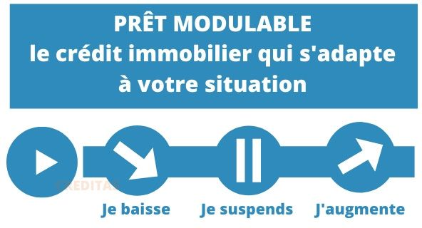 Modulation credit immobilier